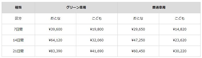 ジャパンレールパス価格